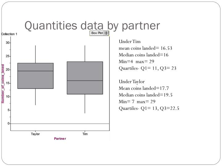 Quantities data by partner