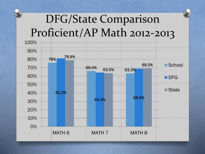 DFG/State Comparison
