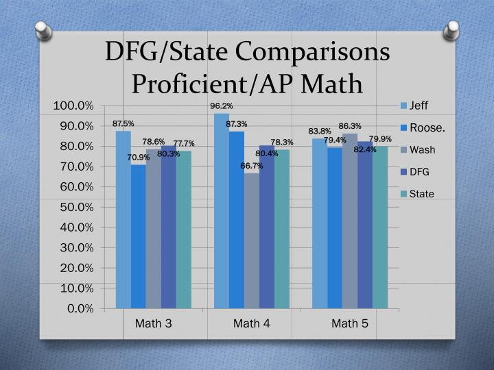 DFG/State Comparisons