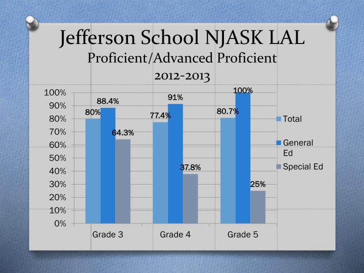 Jefferson school njask lal proficient advanced proficient 2012 2013