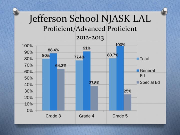 Jefferson School NJASK LAL