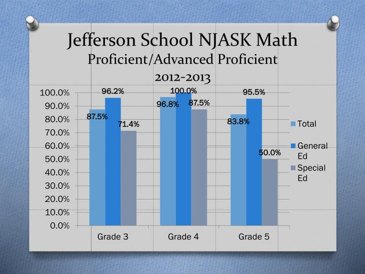 Jefferson School NJASK Math