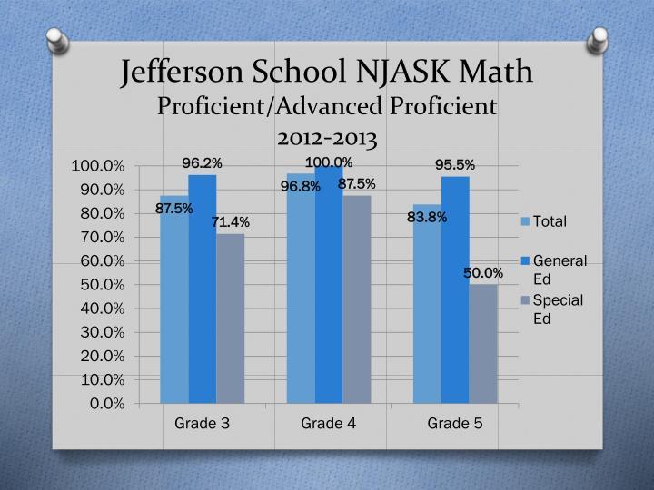 Jefferson School NJASK Math