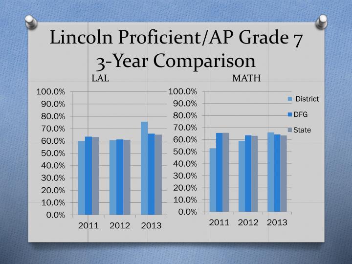 Lincoln Proficient/AP Grade 7