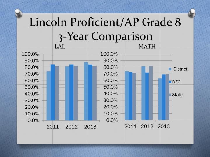 Lincoln Proficient/AP Grade 8