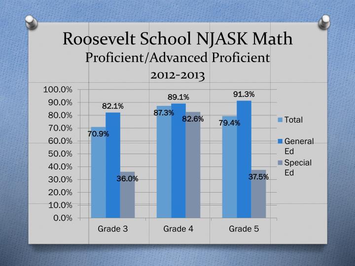 Roosevelt School NJASK Math