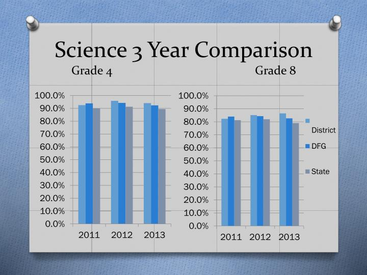 Science 3 Year Comparison