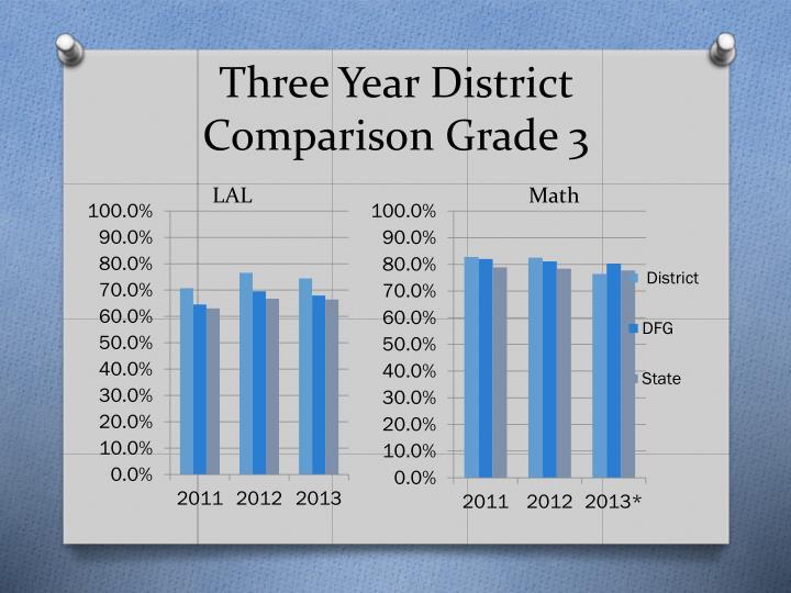 Three Year District Comparison Grade 3