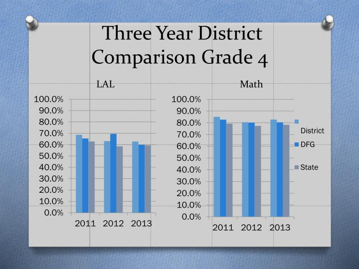 Three Year District Comparison Grade