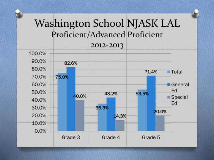 Washington School NJASK LAL