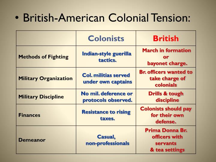 British-American Colonial Tension: