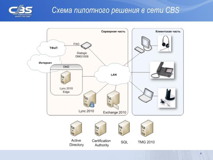 Схема пилотного решения в сети