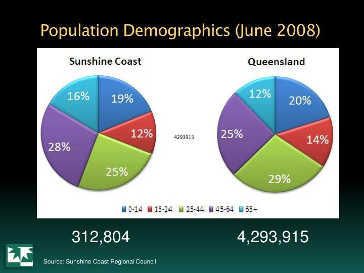 Population Demographics (June 2008)