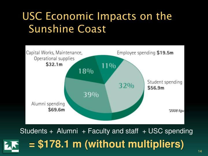 USC Economic Impacts on