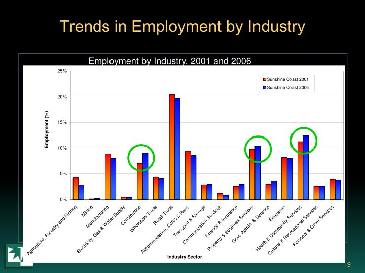 Trends in Employment by Industry