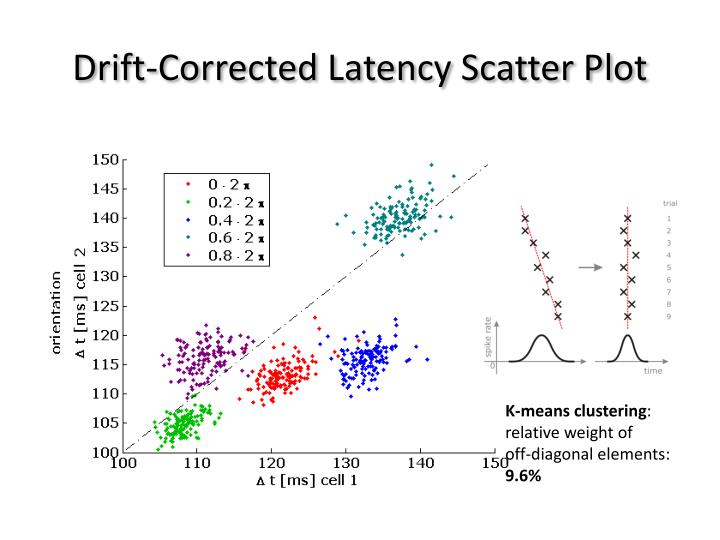 Drift-Corrected Latency Scatter Plot