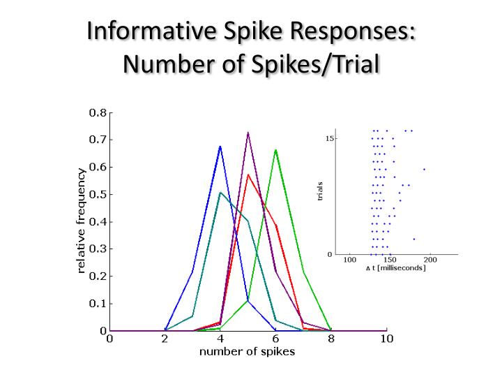Informative Spike Responses: