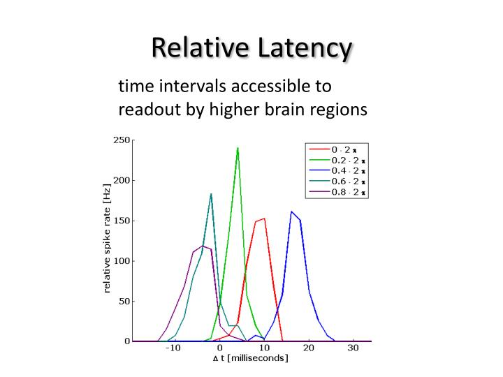 Relative Latency