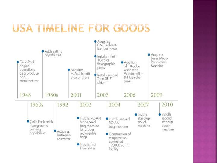 USA Timeline for goods