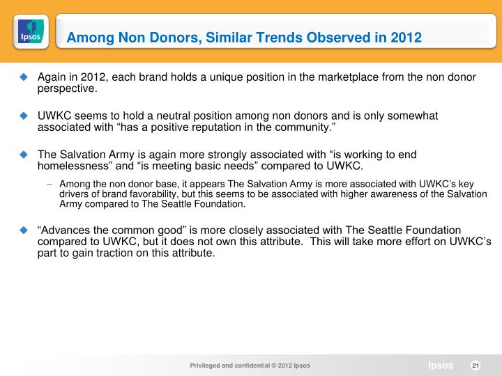 Among Non Donors, Similar Trends Observed in 2012