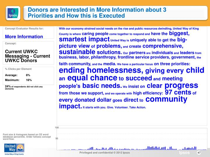 Donors are Interested in More Information about 3 Priorities and How this is Executed