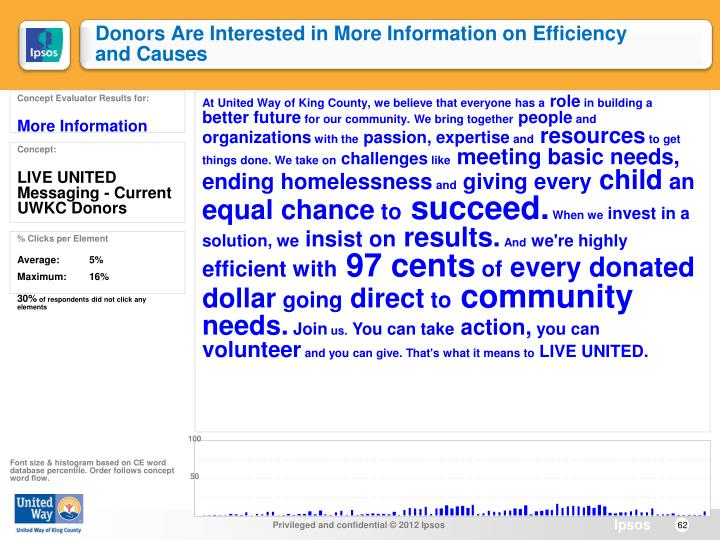 Donors Are Interested in More Information on Efficiency and Causes