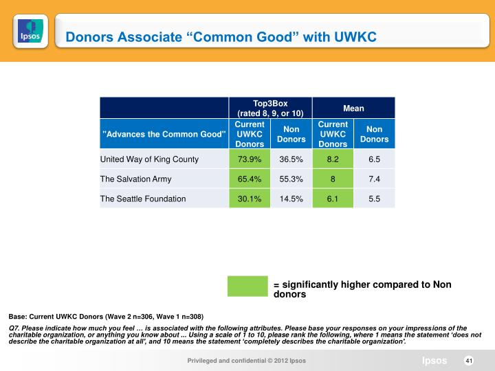 "Donors Associate ""Common Good"" with UWKC"