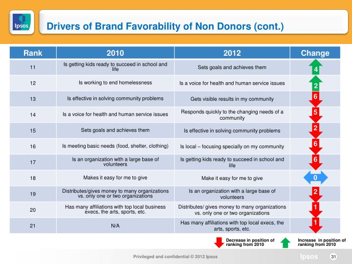 Drivers of Brand Favorability of Non