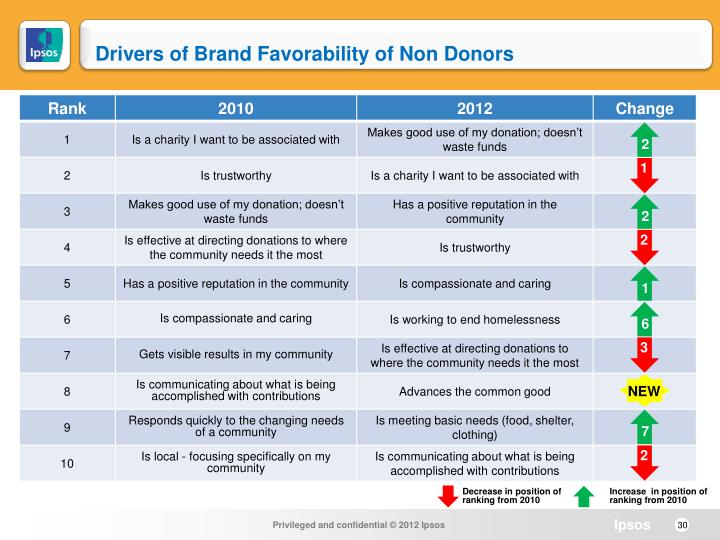 Drivers of Brand Favorability of Non Donors