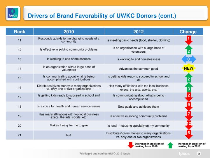 Drivers of Brand Favorability of UWKC