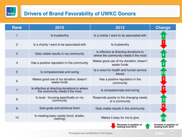 Drivers of Brand Favorability of UWKC Donors