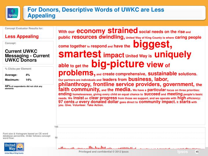For Donors, Descriptive Words of UWKC are Less Appealing