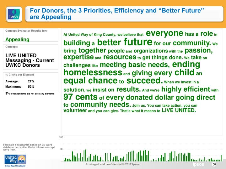 "For Donors, the 3 Priorities, Efficiency and ""Better Future"" are Appealing"