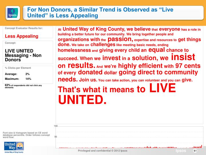 "For Non Donors, a Similar Trend is Observed as ""Live United"" is Less Appealing"