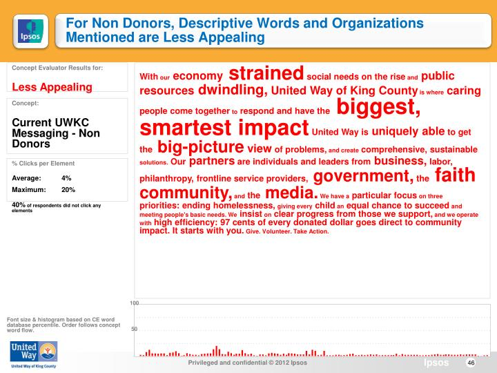 For Non Donors, Descriptive Words and Organizations Mentioned are Less Appealing