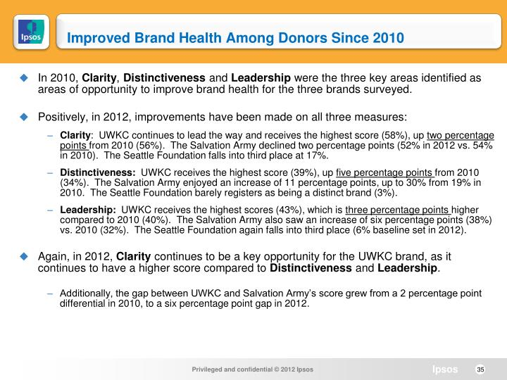 Improved Brand Health Among Donors Since 2010