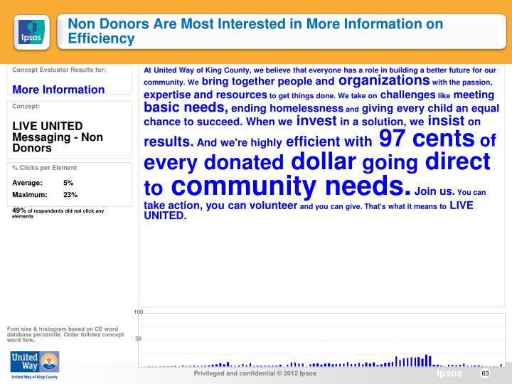 Non Donors Are Most Interested in More Information on Efficiency