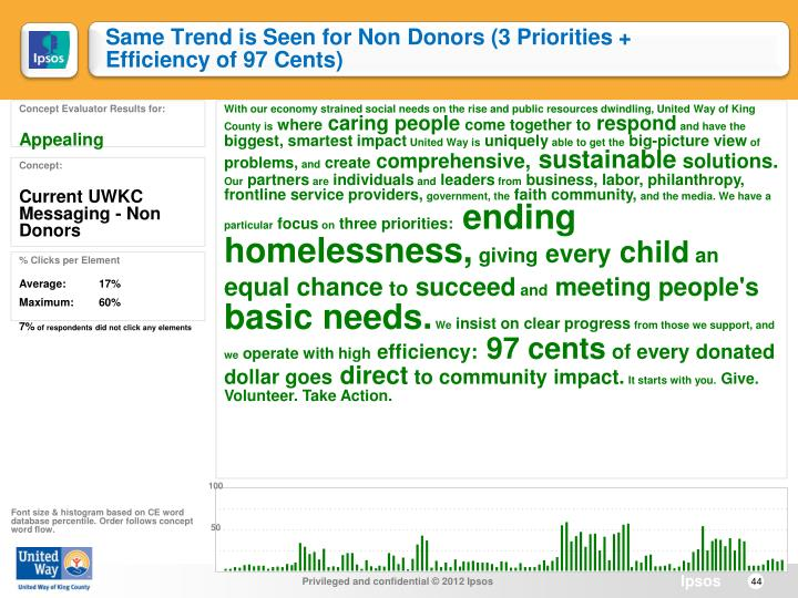 Same Trend is Seen for Non Donors (3 Priorities + Efficiency of 97 Cents)