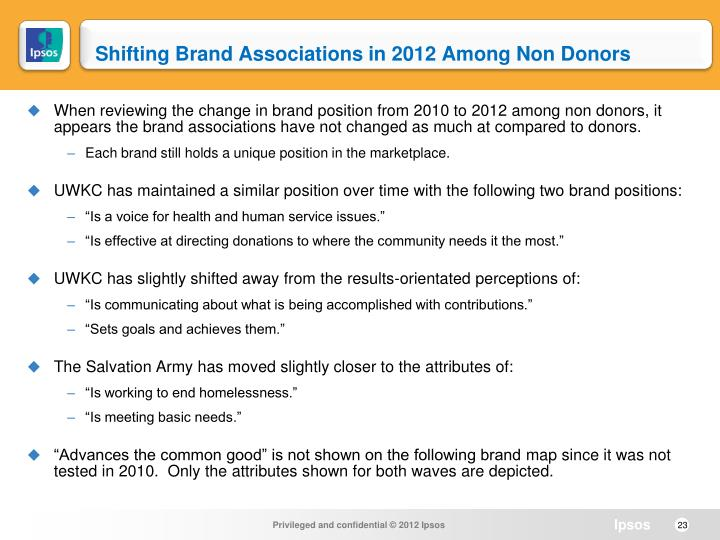 Shifting Brand Associations in 2012 Among