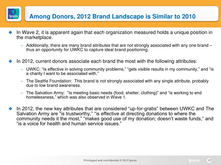 Among Donors, 2012 Brand Landscape is Similar to 2010