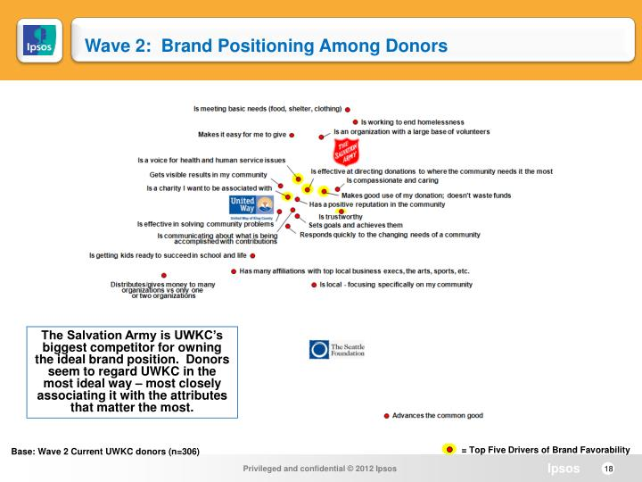 Wave 2:  Brand Positioning Among Donors