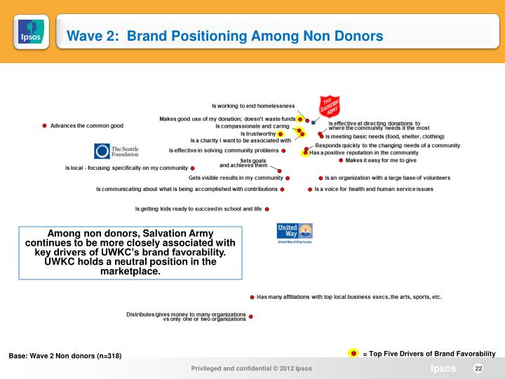 Wave 2:  Brand Positioning Among Non Donors