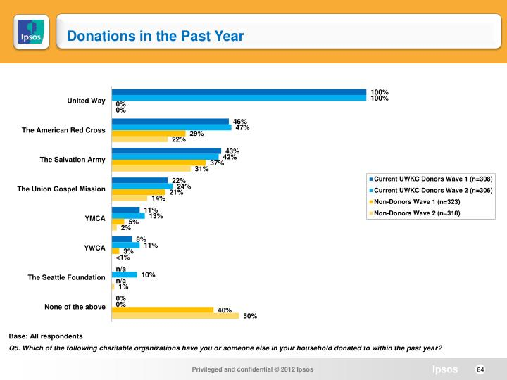 Donations in the Past Year