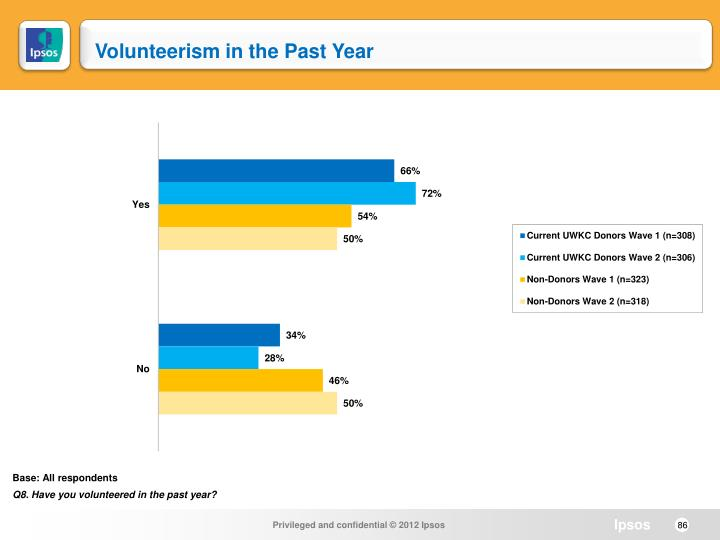 Volunteerism in the Past Year