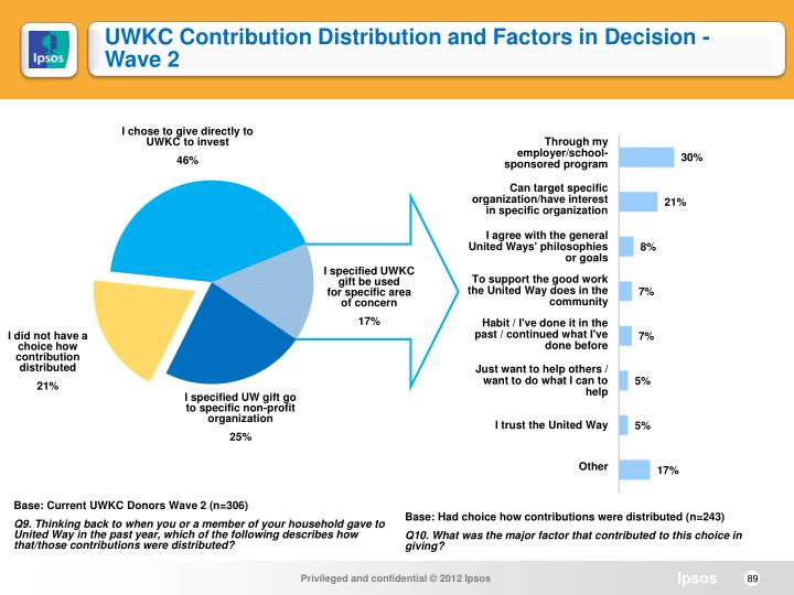 UWKC Contribution Distribution and Factors in