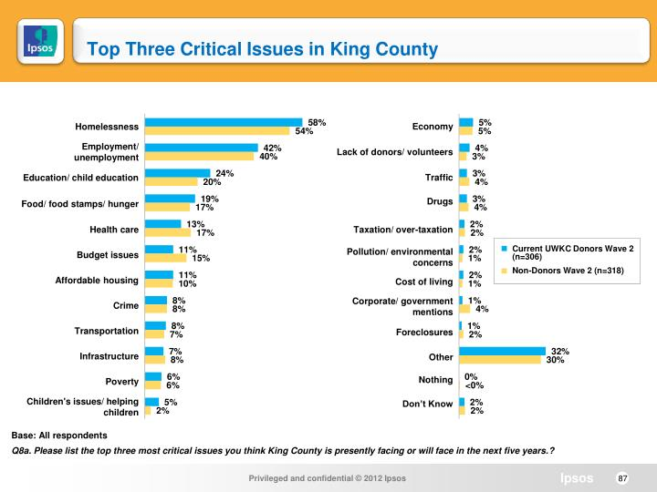 Top Three Critical Issues in King County