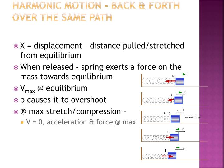 Harmonic motion – back & forth over the same path