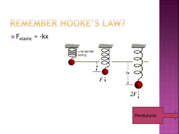 Remember Hooke's Law?