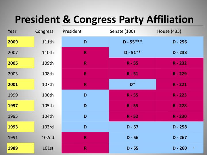 President & Congress Party Affiliation