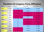 president congress party affiliation